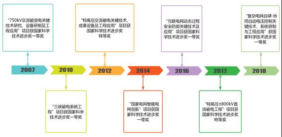 """壮丽70年·奋斗新时代:""""数说""""国家电网科技创新成就"""